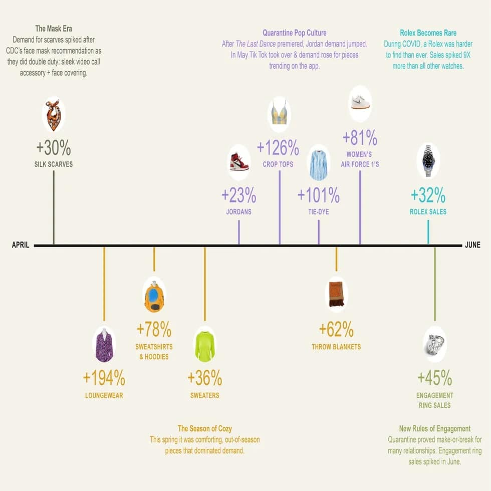 Pandemia transforma hábitos de compra